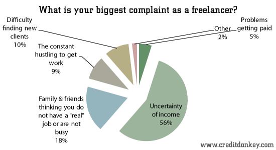 Survey Freelance Statistics Creditdonkey