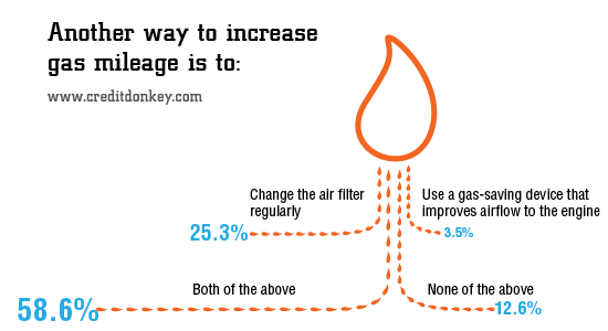 Infographic Another Way To Increase Gas Mileage Is Creditdonkey