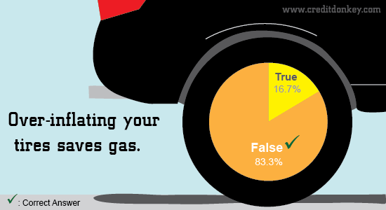 gas myths survey  gassy advice to save money at the pump