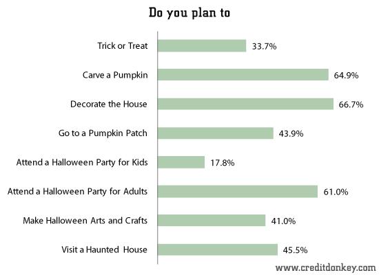 survey  halloween statistics 2013