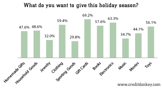 Gift Giving Statistics What Is Underneath Your Christmas Tree