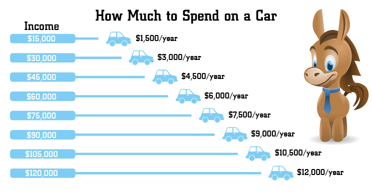 Cheap Car Payments >> How Much Should You REALLY Spend on a Car in 2020