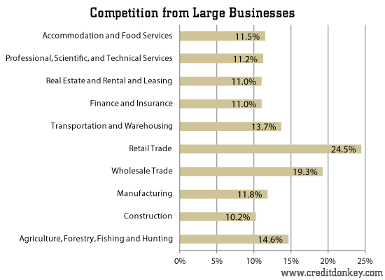 entry barriers in cosmetics industry On a scale of 1 to 10, with 1 being the most significant impediment to success, rank the entry barriers that new competitors in your industry encounter and, if you're launching a business, the top three barriers you'll face.