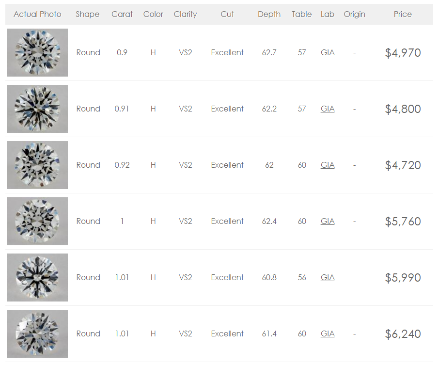 Carat Vvs Diamond Price
