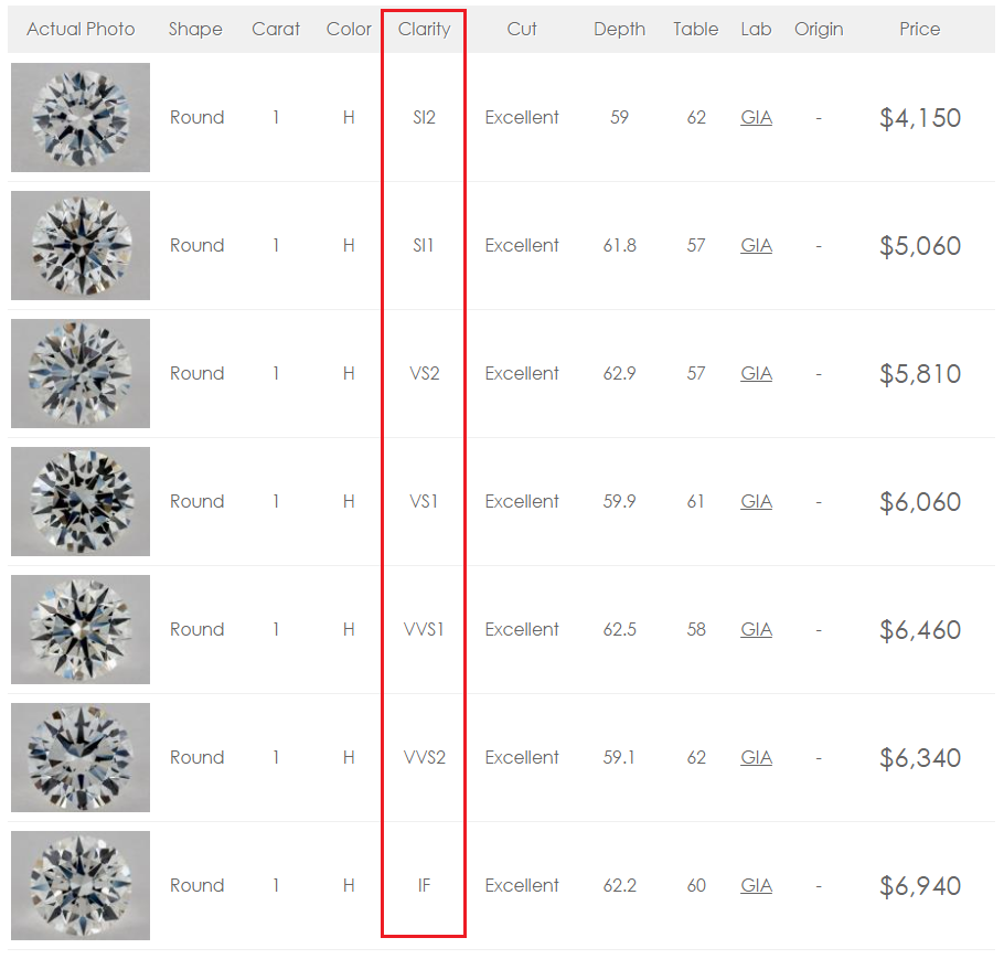 2019 Diamond Price Chart You Should Not Ignore