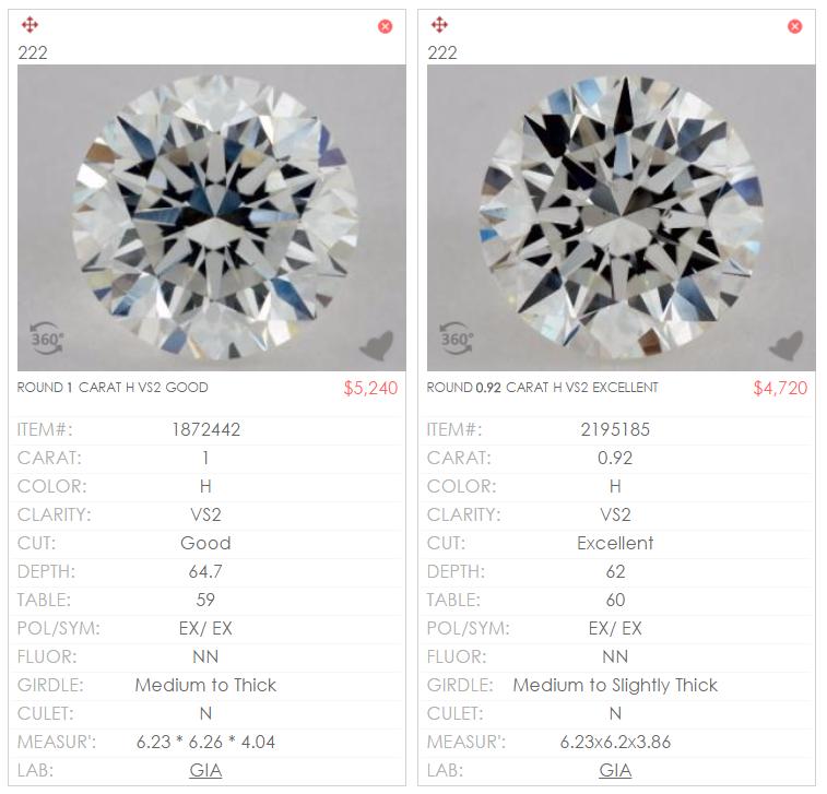 3 Carat Yellow Diamond Value