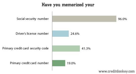 Survey Online Shopping Addiction Statistics