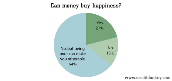 Money Doesn t Buy Happiness, Neither Does Poverty | The