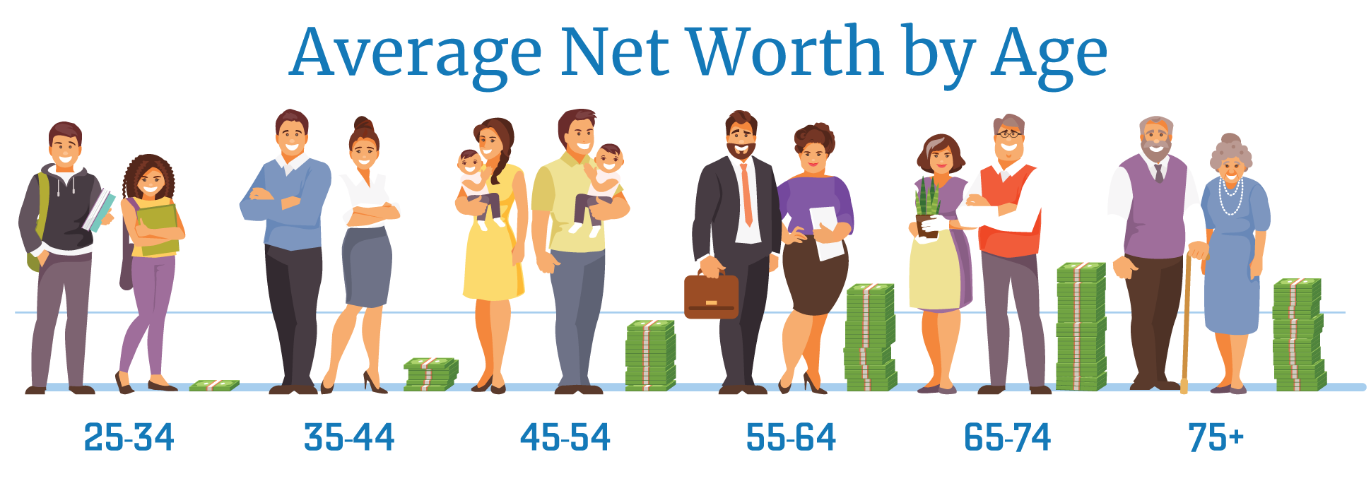 What's a Good Net Worth by Age? Compare to Averages