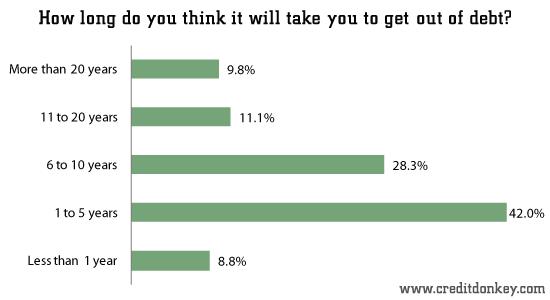 Survey Compare Reviews >> Survey: American Debt Statistics
