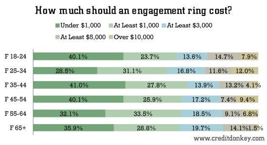 Survey Diamond Engagement Rings
