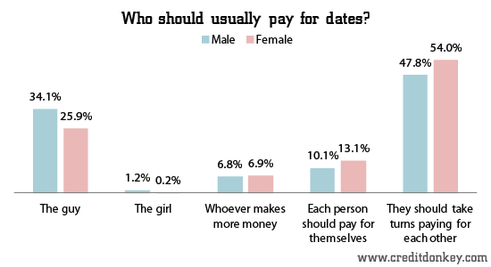 Dating etiquette who should pay