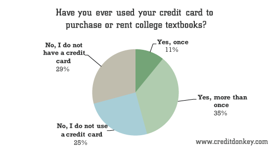 survey  students more reliant on credit to pay for