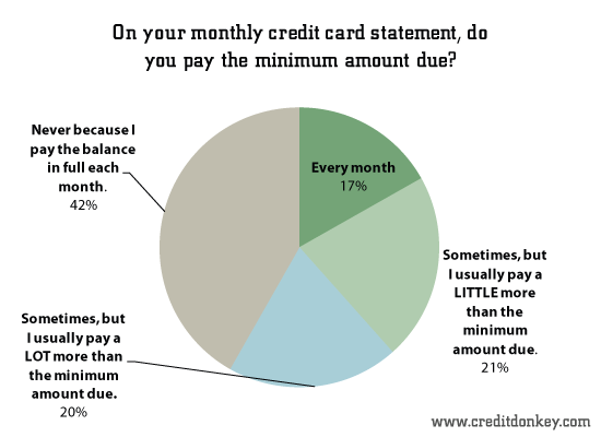 estimated credit card payment