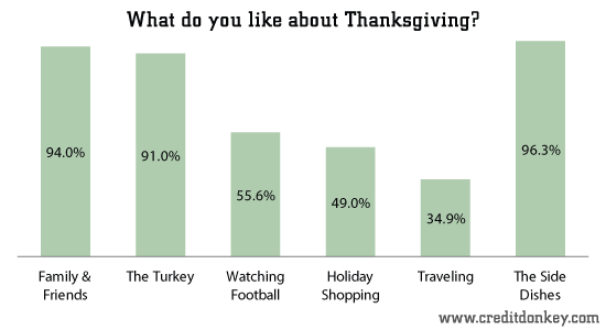 survey  thanksgiving statistics 2013