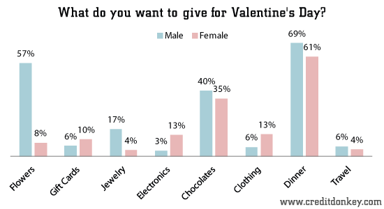 survey: valentine's day statistics 2013, Ideas