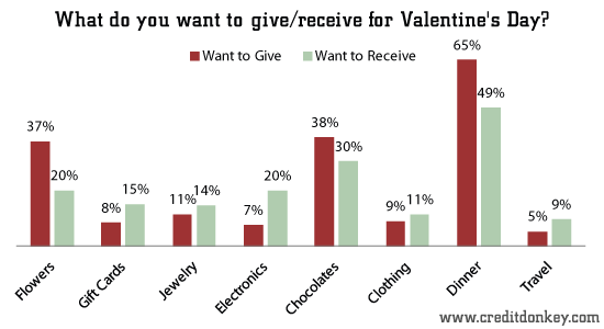 what do you want to givereceive for valentines day creditdonkey