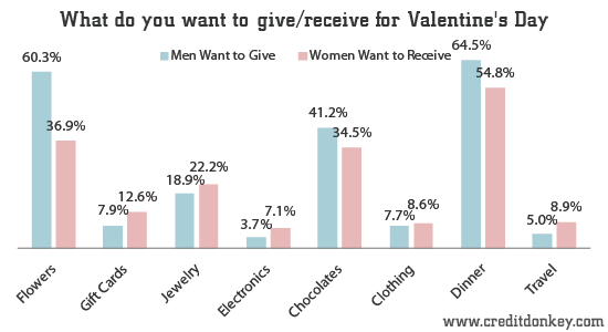 What Men Want To Give And Women Want To Receive For Valentineu0027s Day ©  CreditDonkey