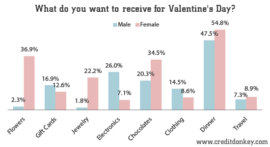 survey: valentine's day gifts: do men know what women want?, Ideas