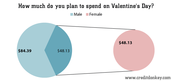 survey: valentine's day statistics 2013, Ideas