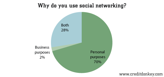 survey social media in the workplace statistics